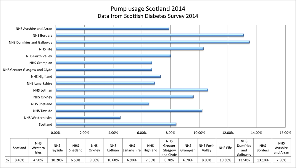 insulin pump usage scotland 2014