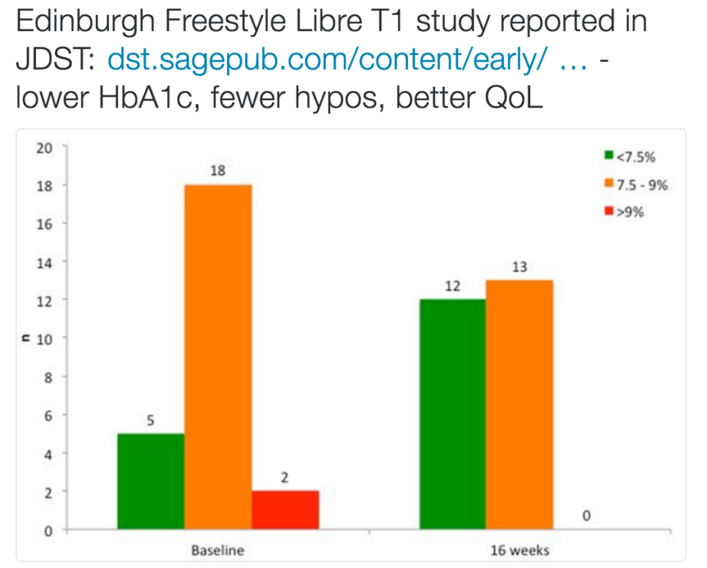 Edinburgh Flash Glucose Monitoring Improves Outcomes in a Type 1 Diabetes Clinic