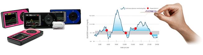 CGM Continuous Glucose Monitoring