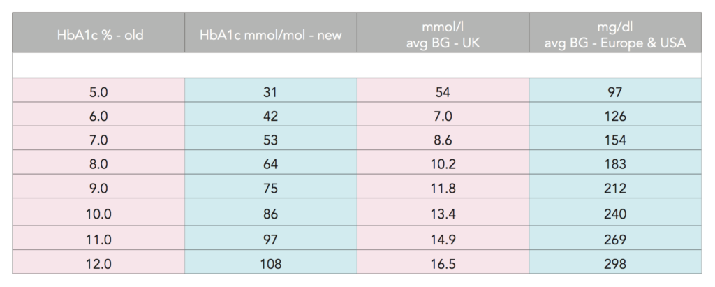 Hba1c Conversion Chart Ipag Scotland