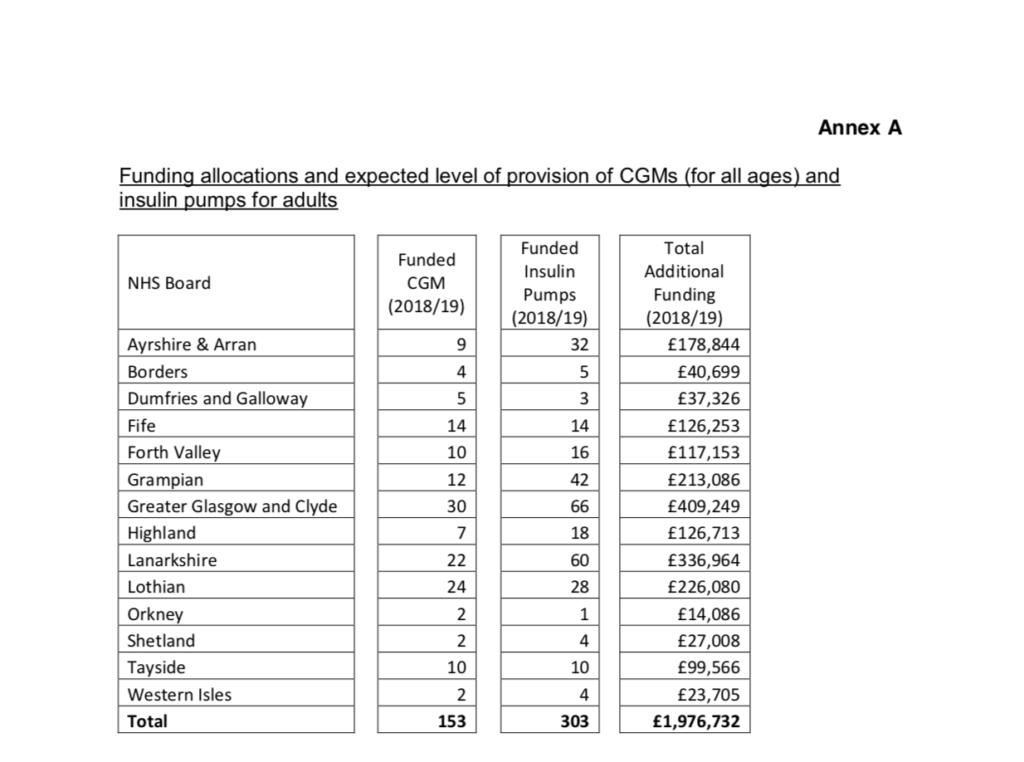 2018 pumps and cgm budget per board